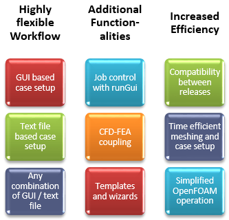 CFD-FEA CAD workflow