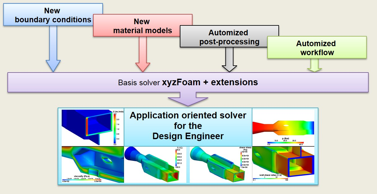 OpenFOAM-solver-extensions-software-development